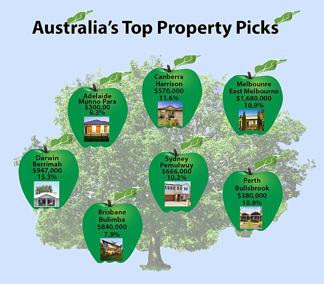 Australia's top property picks by suburb, their median house price and the average annual growth in house prices over the past decade