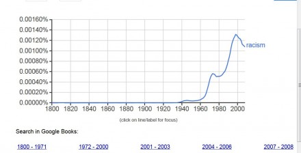 After taking off around 1940 the word peaked in 1998.