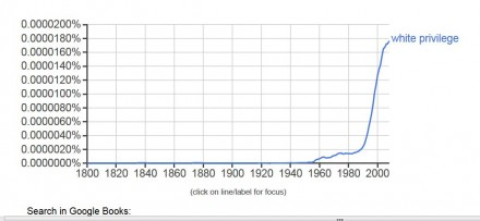 "Check out the Ngram for ""white privilege."""