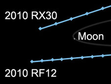Asteroids  2010 RX 30 and 2010 RF12 will make their closest approach to Earth this Wed.