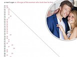 Are you a girl over 22? Then don't even bother with online dating: Hilarious graph shows men prefer young women - however old THEY are