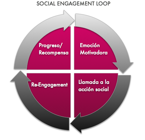 Social Engament Loop