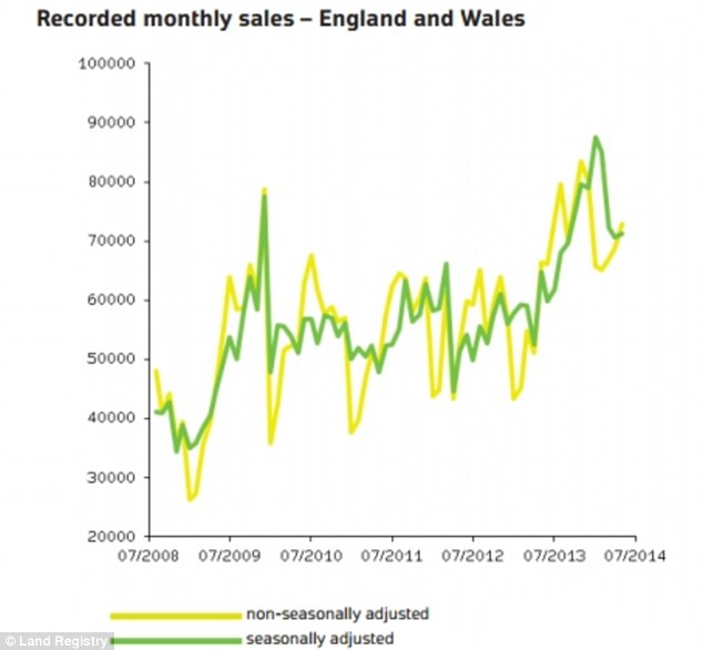 Rising demand: Monthly property sales have been on an upward trend in recent months, Land Registry figures reveal