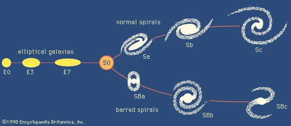 Hubble classification