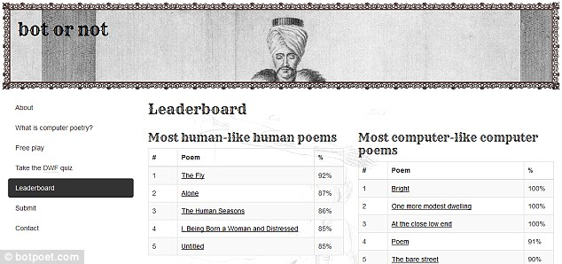 The site describes itself as a 'Turing test for poetry' and once you select your answer will reveal how the chosen poem was created