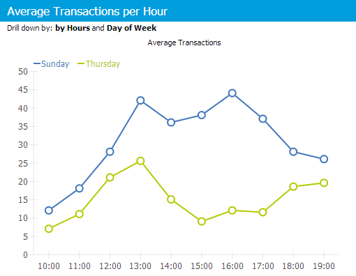 Overview of hourly transactions