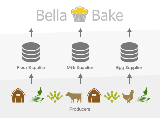 BellaBake Supply Chain