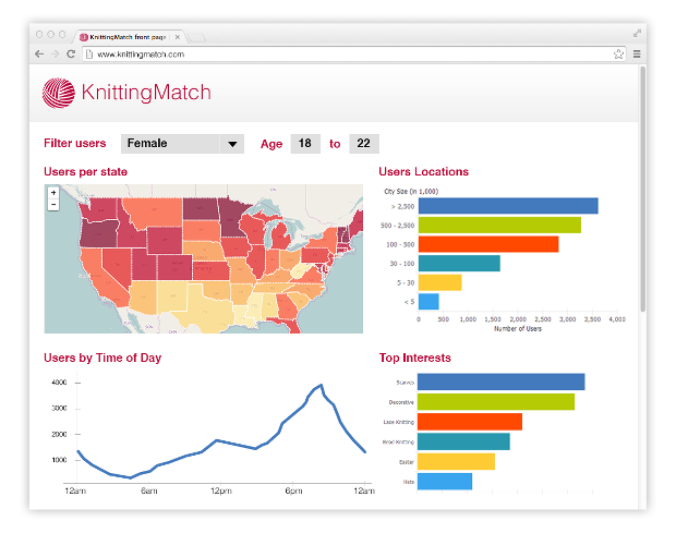 KnittingMatch for advertisers