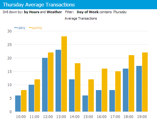 Transactions on sunny vs rainy days