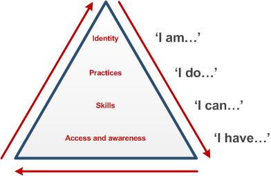 Beetham and Sharpepyramid model of digital literacy development model (2010)