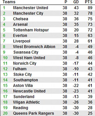The 2012/13 Premier League table as it finished