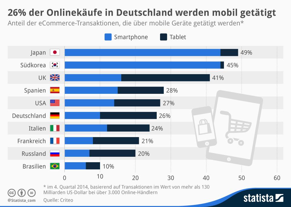 Infografik: 26% der Onlinekäufe in Deutschland werden mobil getätigt   Statista