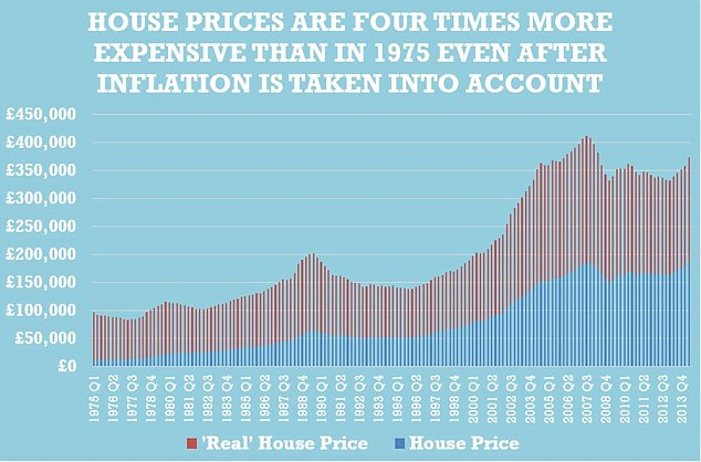 Once inflation is taken into account the 'real' cost of houses in Britain has remained relatively stable over the last decade