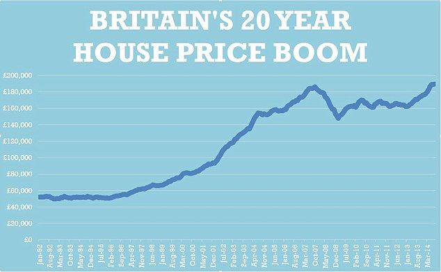 House prices in Britain have soared over the past two decades, according to figures released by Nationwide this morning