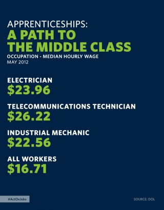 Apprenticeships = High Hourly Wages