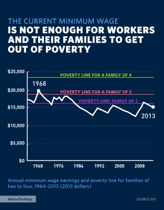 The Current Minimum Wage Isn't Enough