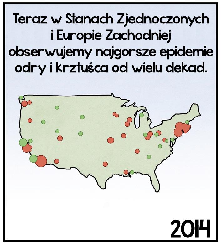 Teraz w Stanach Zjednoczonych<br>i Europie Zachodniej<br>obserwujemy najgorsze epidemie<br>odry i krztuśca od wielu dekad.<br>2014