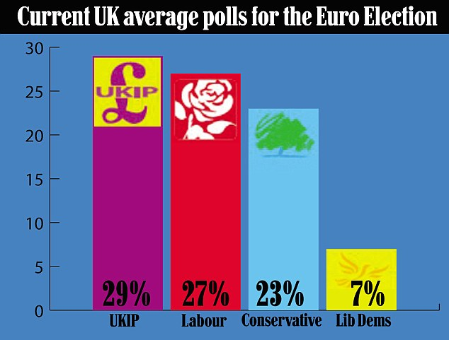 Current UK average polls for the Euro Election