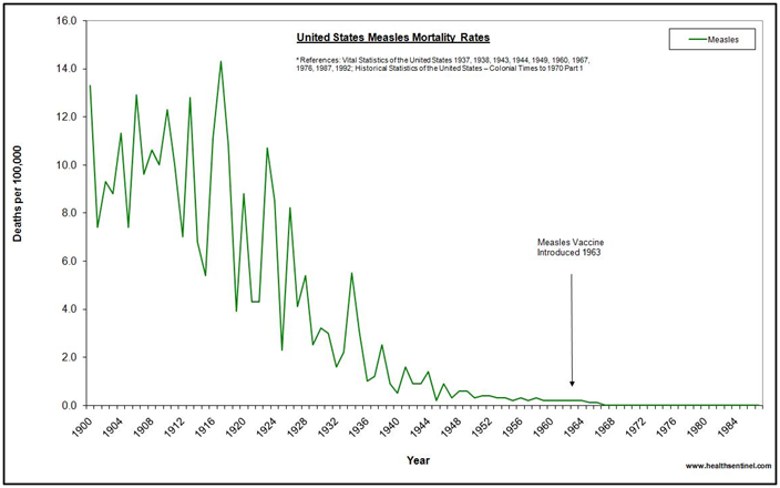 Measles - Mortality and Vaccine Historical