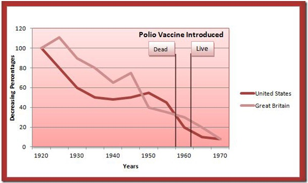 Polio Vaccine Historical Trend - Death vs Vaccine Introduction