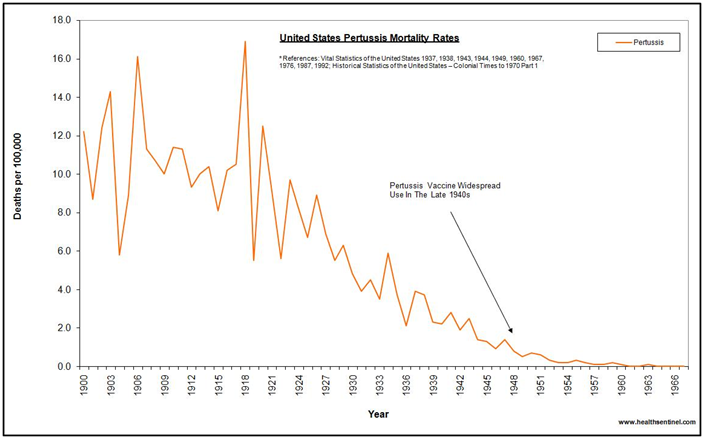 Pertussis - Whooping Cough - Mortality and Vaccine Historical Trend - Death vs Vaccine Introduction