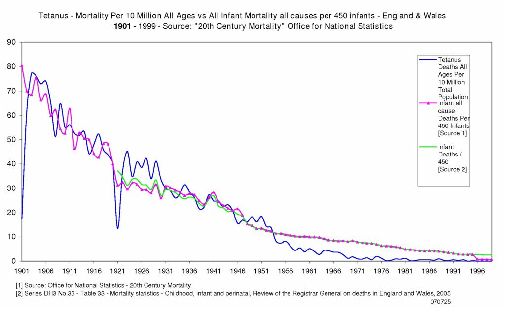 Tetanus - 20th Century England and Wales Mortality Vaccine Graph