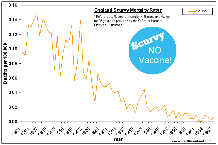 Scurvy - US and England Mortality - No Vaccination Graph