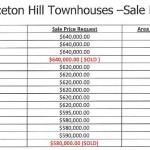 Princeton Hill | Bundoora at Bundoora VIC 3083, Australia for $580k to $640k