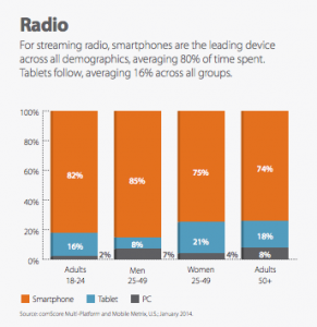 Across all demographics, especially young adults, streaming radio is dominantly used on the smartphone form factor.