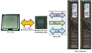 How the RAM is accessed on CPUs without an integrated memory controller
