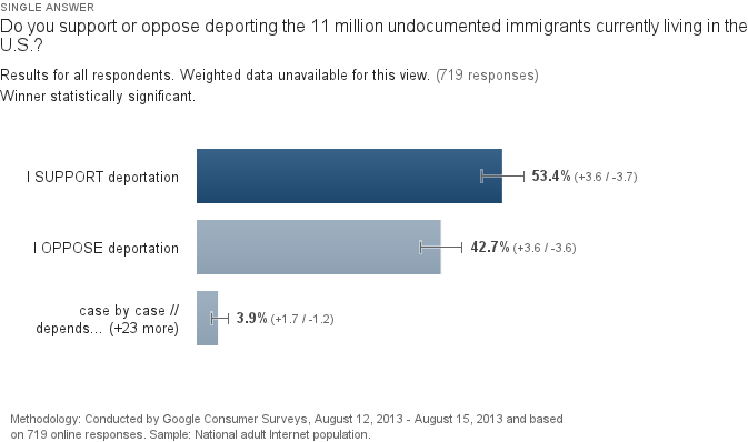 """Regular Americans Opinions On Deportation, In  In One WONDERFULLY """"Xenophobic"""" Chart"""