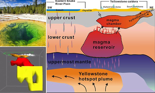 Scientists find magma under Yellowstone that could fill Grand Canyon 11 TIMES
