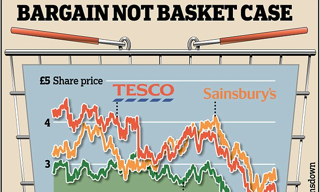 INVESTMENT EXTRA: Funds still stocking up on Britain's grocers - and stress that in the