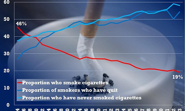 Britain kicks the habit: Fewer than 1 in 5 people are still smokers and more than half