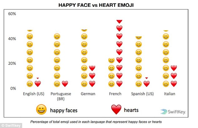 The French use four times as many heart emoji than any other language, and it's the only language for which a 'smiley' is not number one. The languages studied include English, including US, UK and Australian, Spanish, Vietnamese, French, Malaysian, Arabic, German, Turkish, French, Portuguese, Italian and Russian
