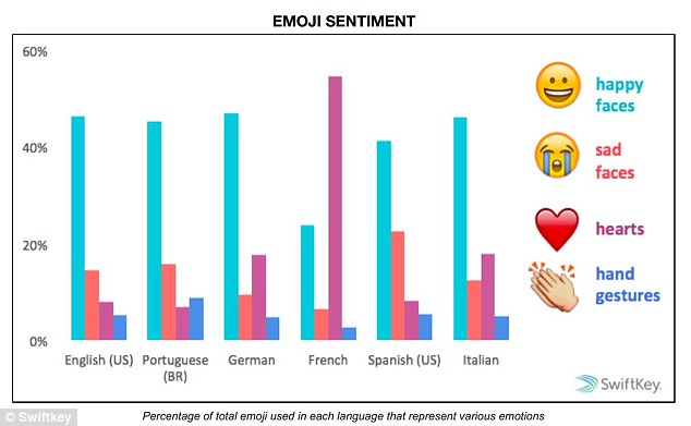All languages were found to be more positive than negative, in terms of emoji use, but the French are the most positive on 86%, compared to the average 70%. Malaysians are the least positive on 60% while US Spanish speakers are the most negative on 22%, and the French are least negative on 7%