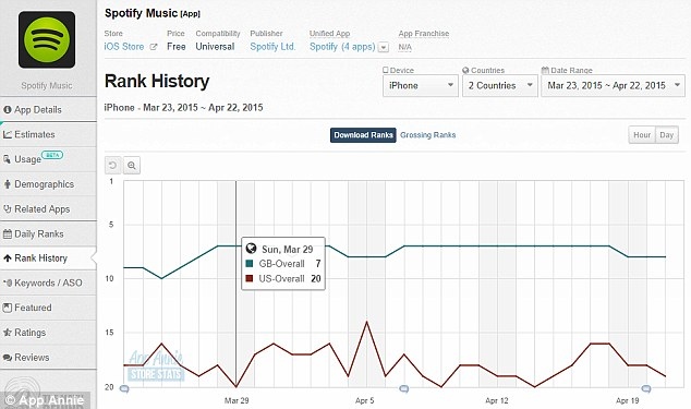 Following the launch of Tidal, Spotify's ranking jumped from 20th overall (red) to 16th in the US, and on 5 April it went from third on the music app chart to second place before falling again the next day. In the UK it held its number one position on the music chart and rose from 8th place to 7th overall (blue)