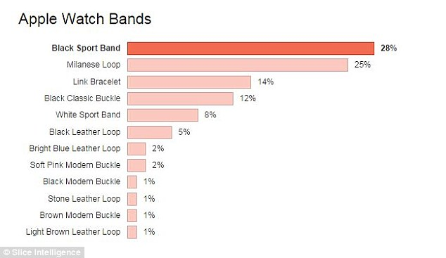 The Black Sport Band was by far the most popular among both Apple Watch and Apple Watch Sport buyers, with 49 percent overall pre-ordering one, followed by the White Sport Band at 16 percent and the more expensive Milanese Loop ($149 versus $49 for the black Sport band) rounding out the top three at around 10 percent.