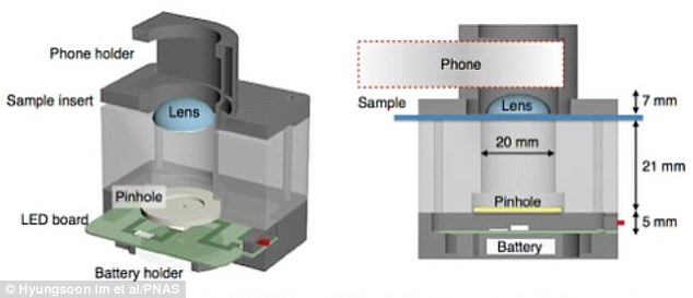 The graphic above shows the internal structure of the diagnosis module that can be attacked to a smartphone