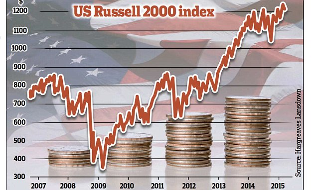 INVESTMENT EXTRA: Small caps rustle up big profits as US stock market enjoys another