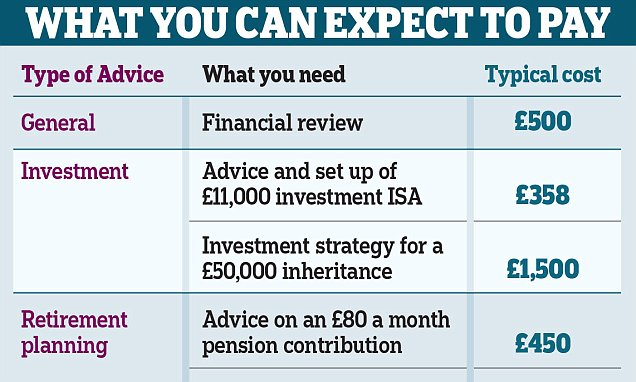 How paying £2,000 for financial advice can make you richer