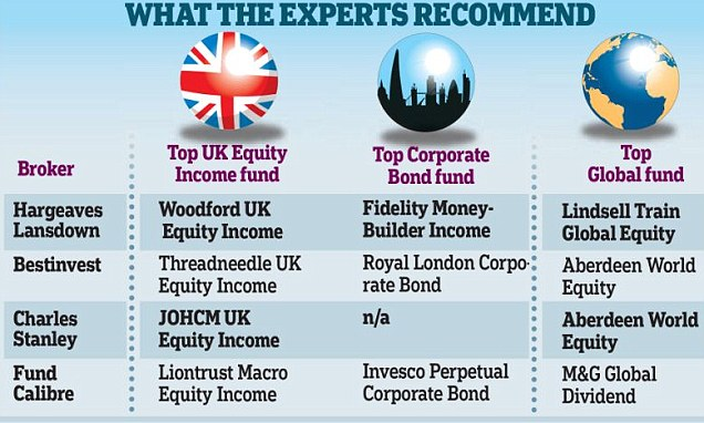 Can you trust your broker's list of favourite funds?