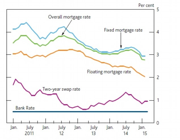Cheaper loans:Effective interest rates on new fixed-rate and floating-rate mortgages(