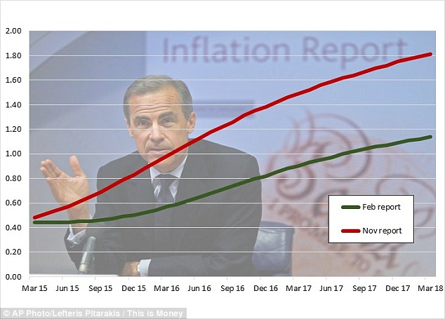 Rate expectations: The change in the market's thinking between November 2014 and February 2015. The chart above uses the Bank of England's OIS forward interest rates data