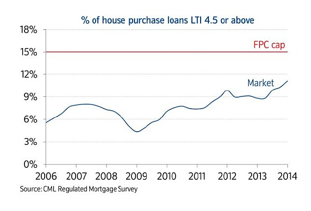 Mortgage limits: The Bank of England says it will toughen up on how many big mortgages lenders can make, but loans of more than 4.5 times salary remain below the proposed cap.