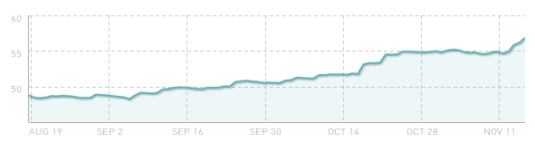 klout_graph