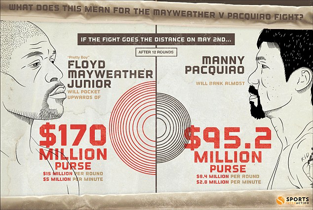 This Sports Interaction graphic shows how much Floyd Mayweather and Manny Pacquiao stand to earn