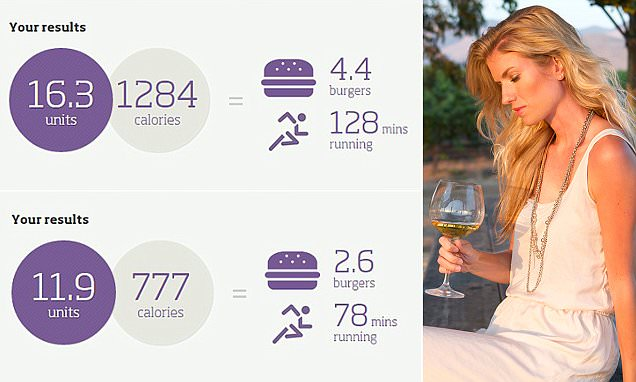 The Charity Drinkaware has designed an alcohol calculator to work out calories