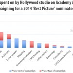 How much does a Hollywood Oscar campaign cost?