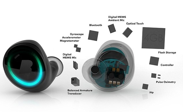 The headphones contain a plethora of sensors and their own mini computer with 4GB of storage